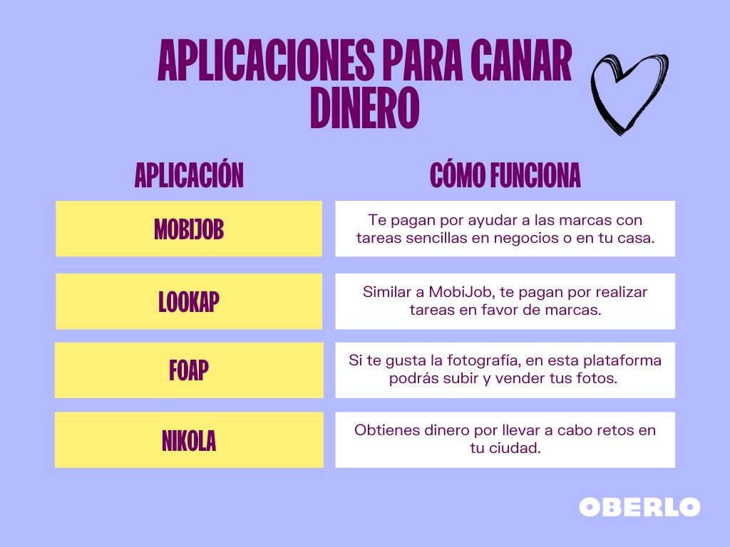 como ganar dinero en colombia con apps
