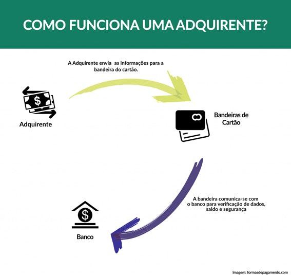 Pagamento online por meio de uma adquirente: gráfico de terceiro