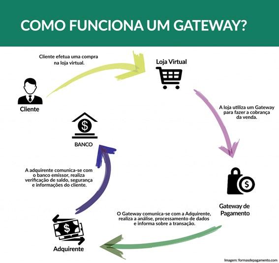 Pagamento online por meio de um gateway