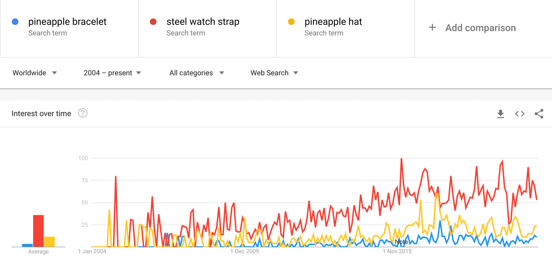 niche validation google trends