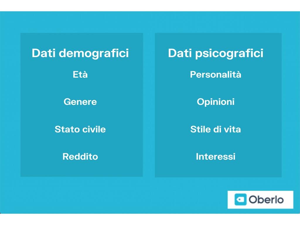 Dati demografici vs psicografici customer engagement