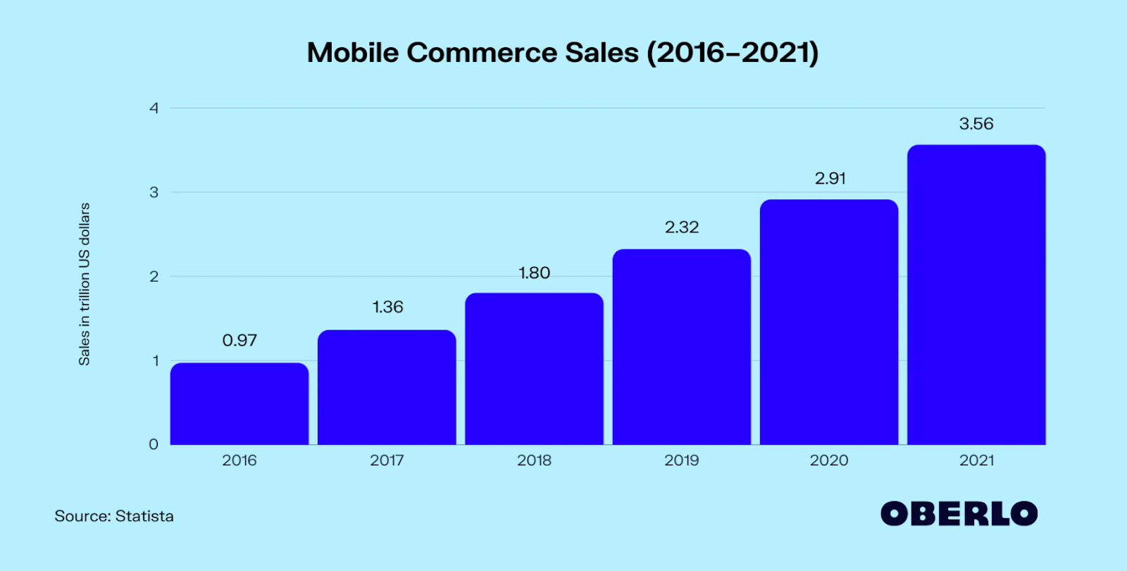 mobile commerce sales 2021