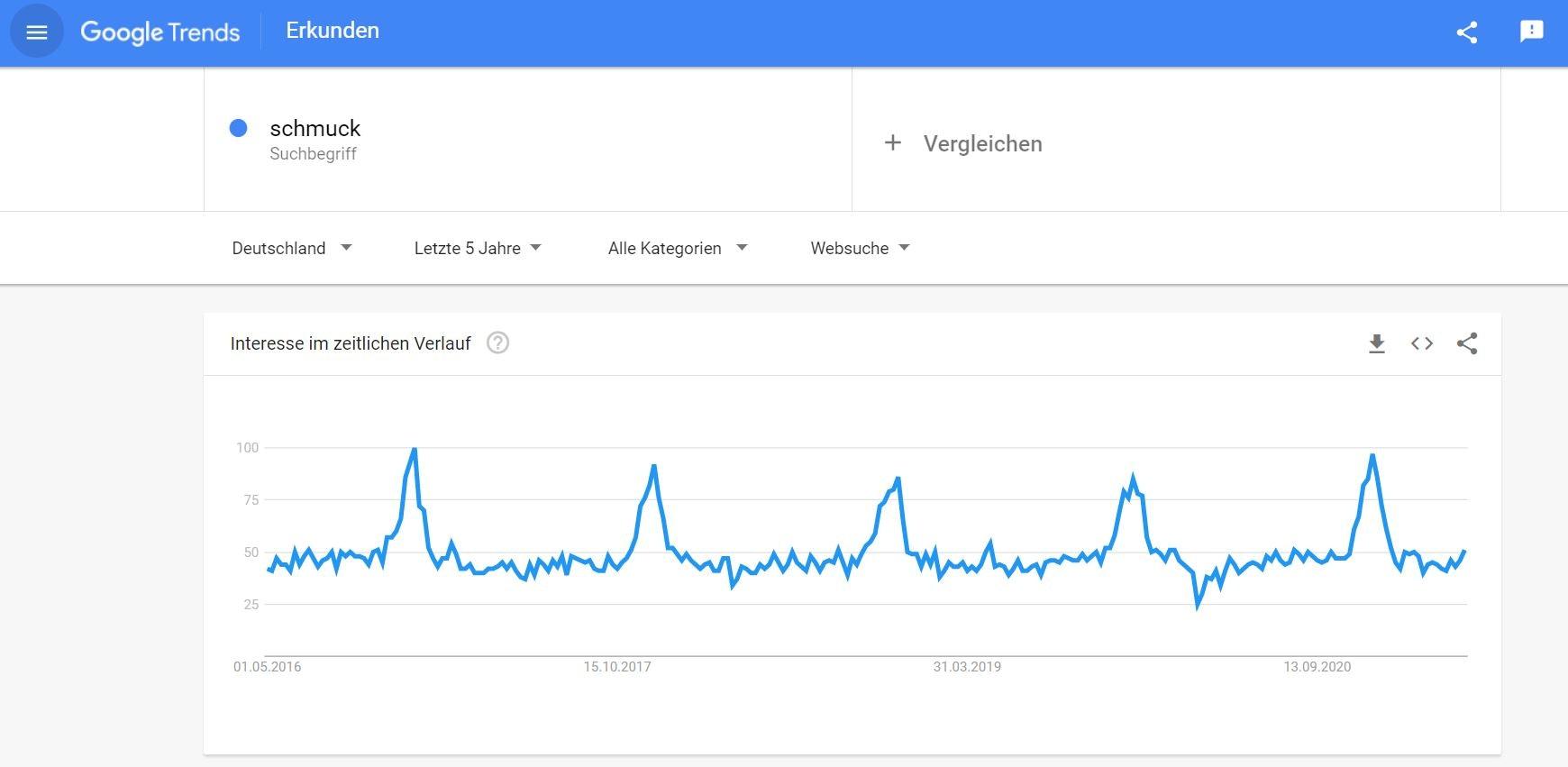 Schmuck online verkaufen - Google Trends