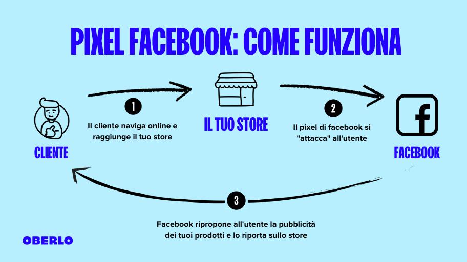 come funziona il pixel per facebook business manager