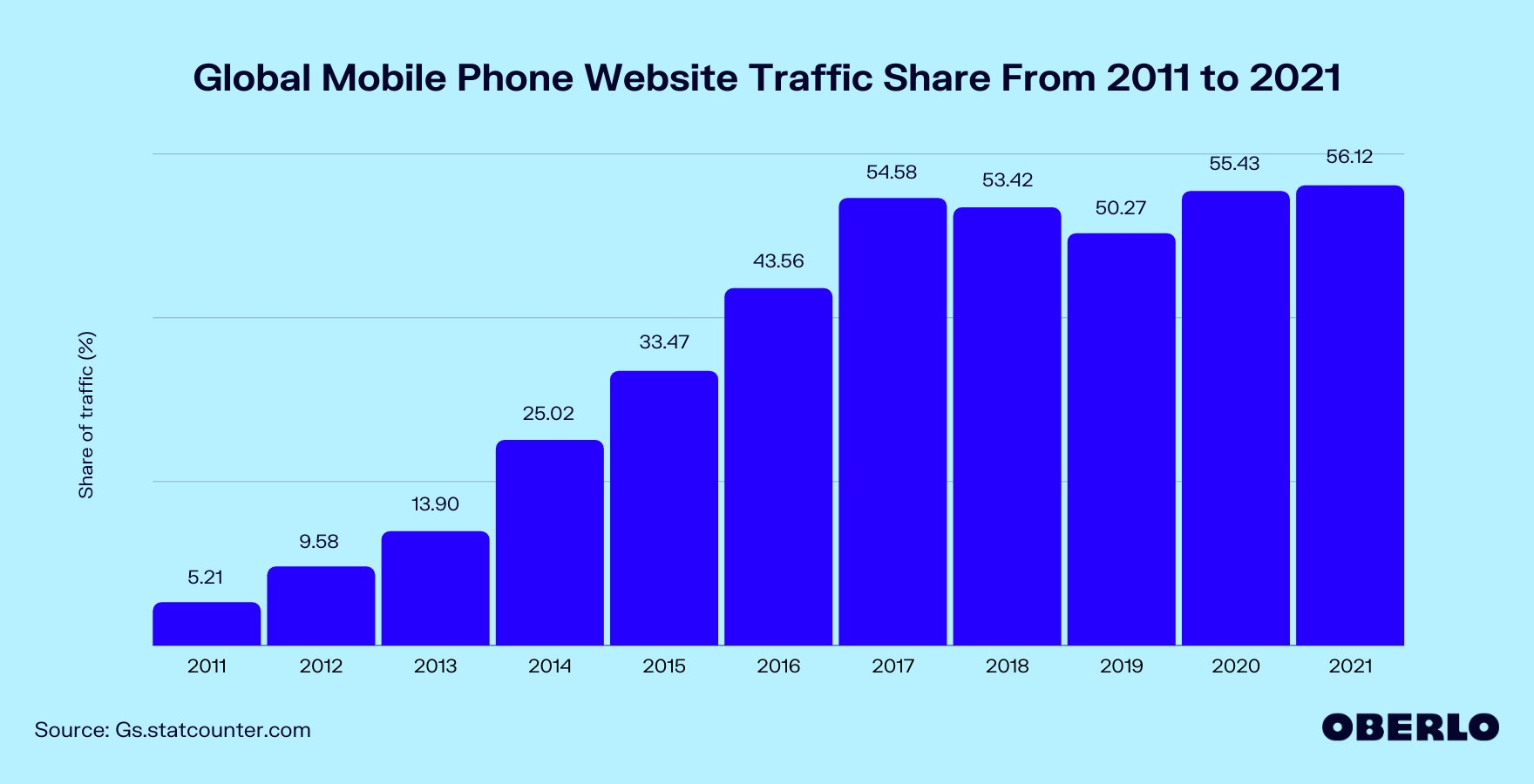 Global Mobile Phone Website Traffic Share From 2011 to 2021 graphic