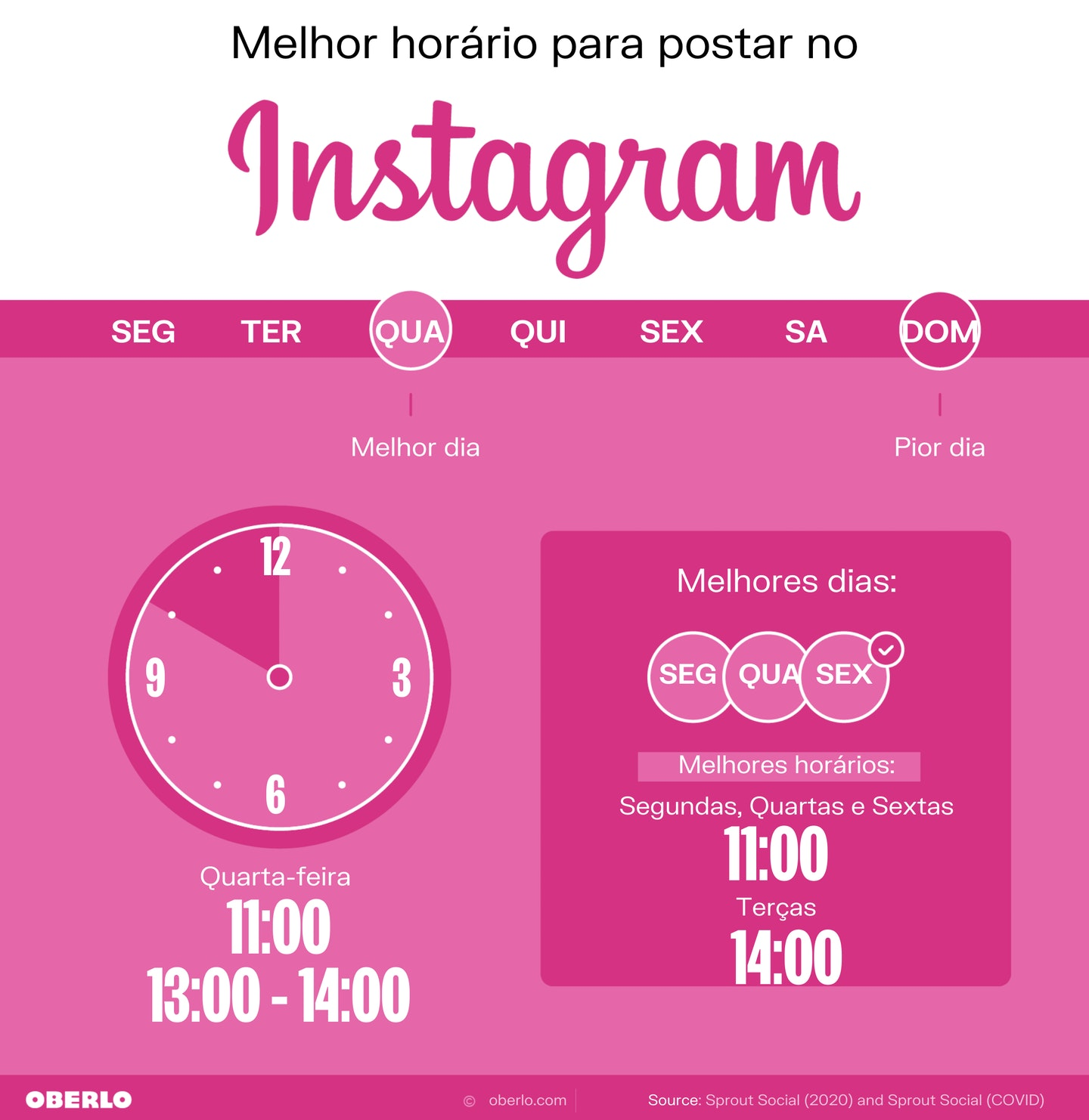 melhores horários para postar instagram