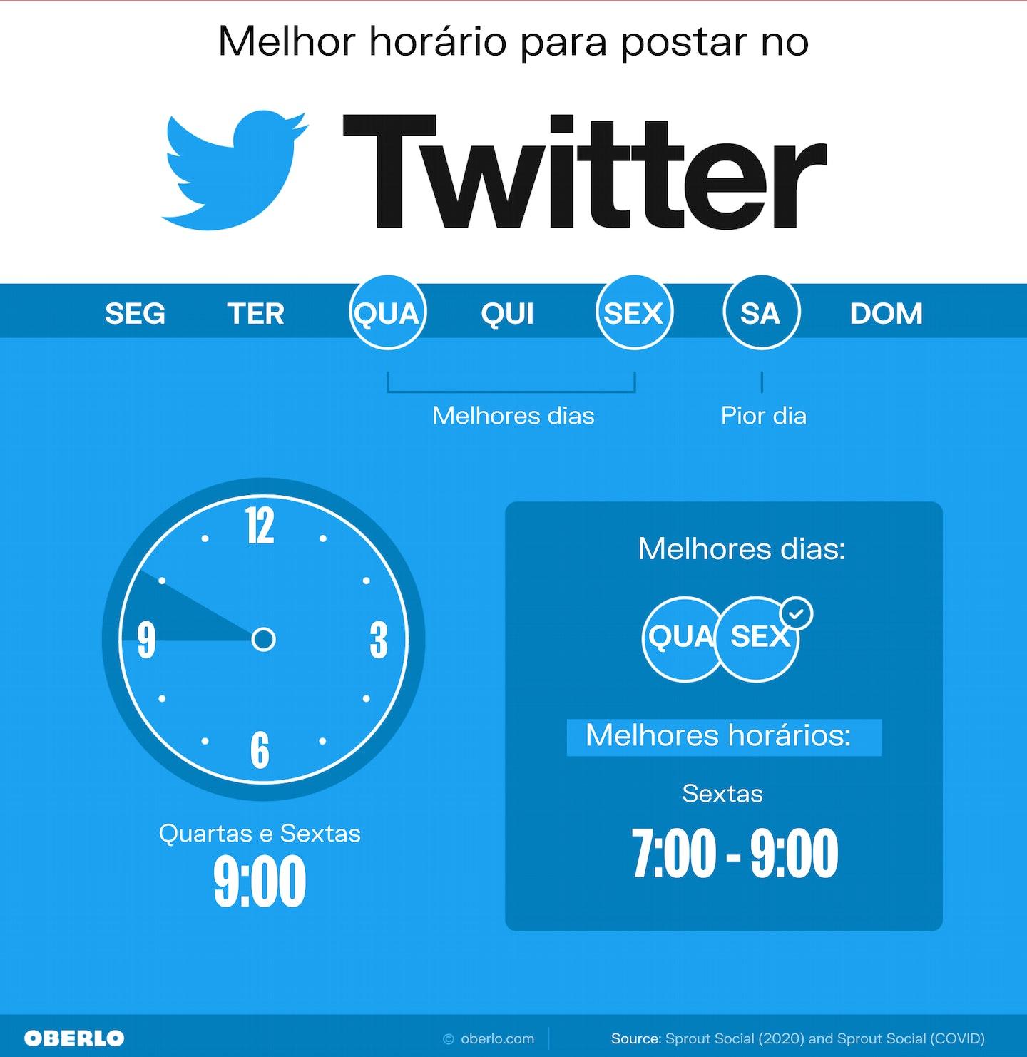 melhores horários para postar twitter