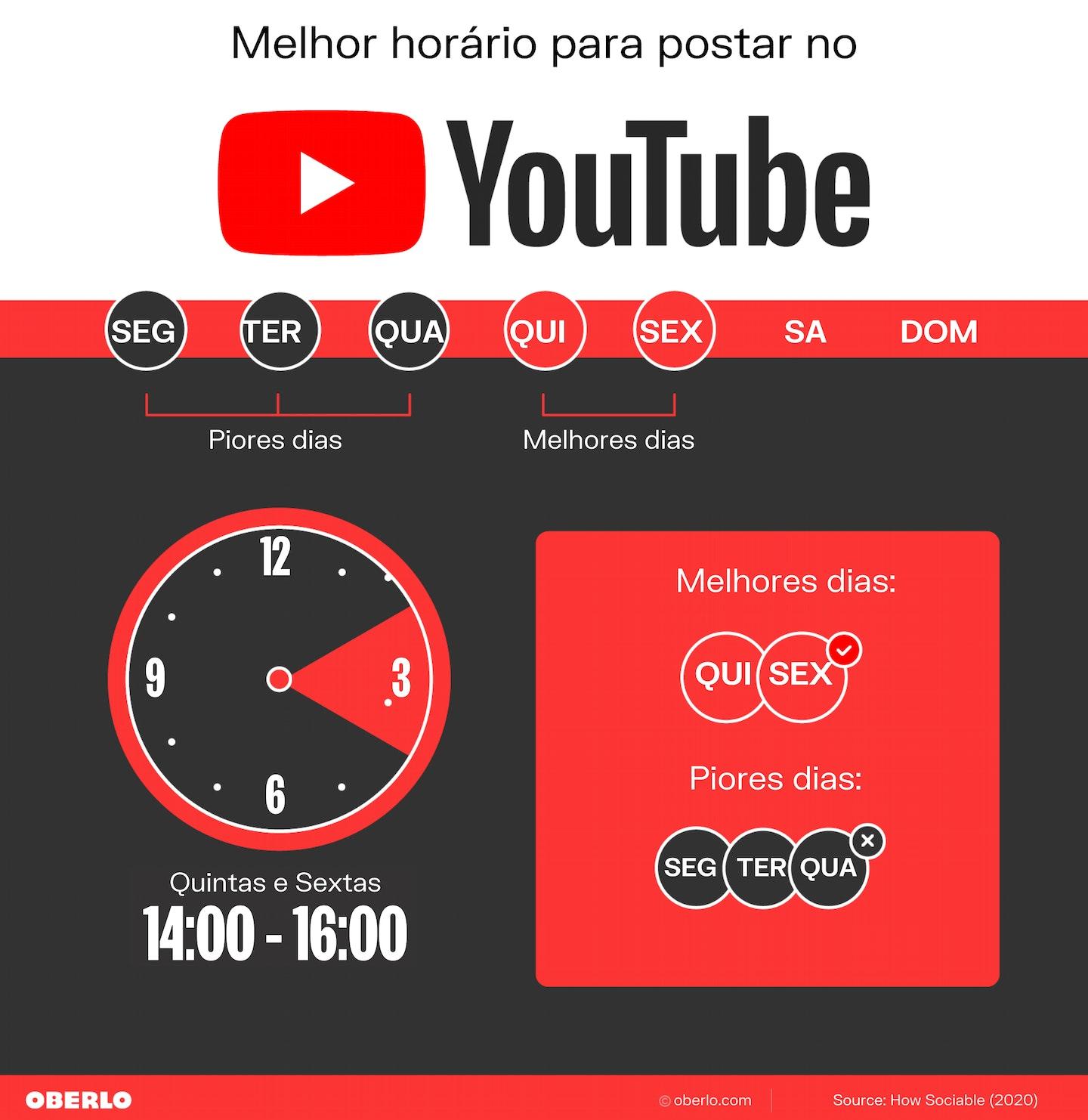 melhores horários para postar: youtube
