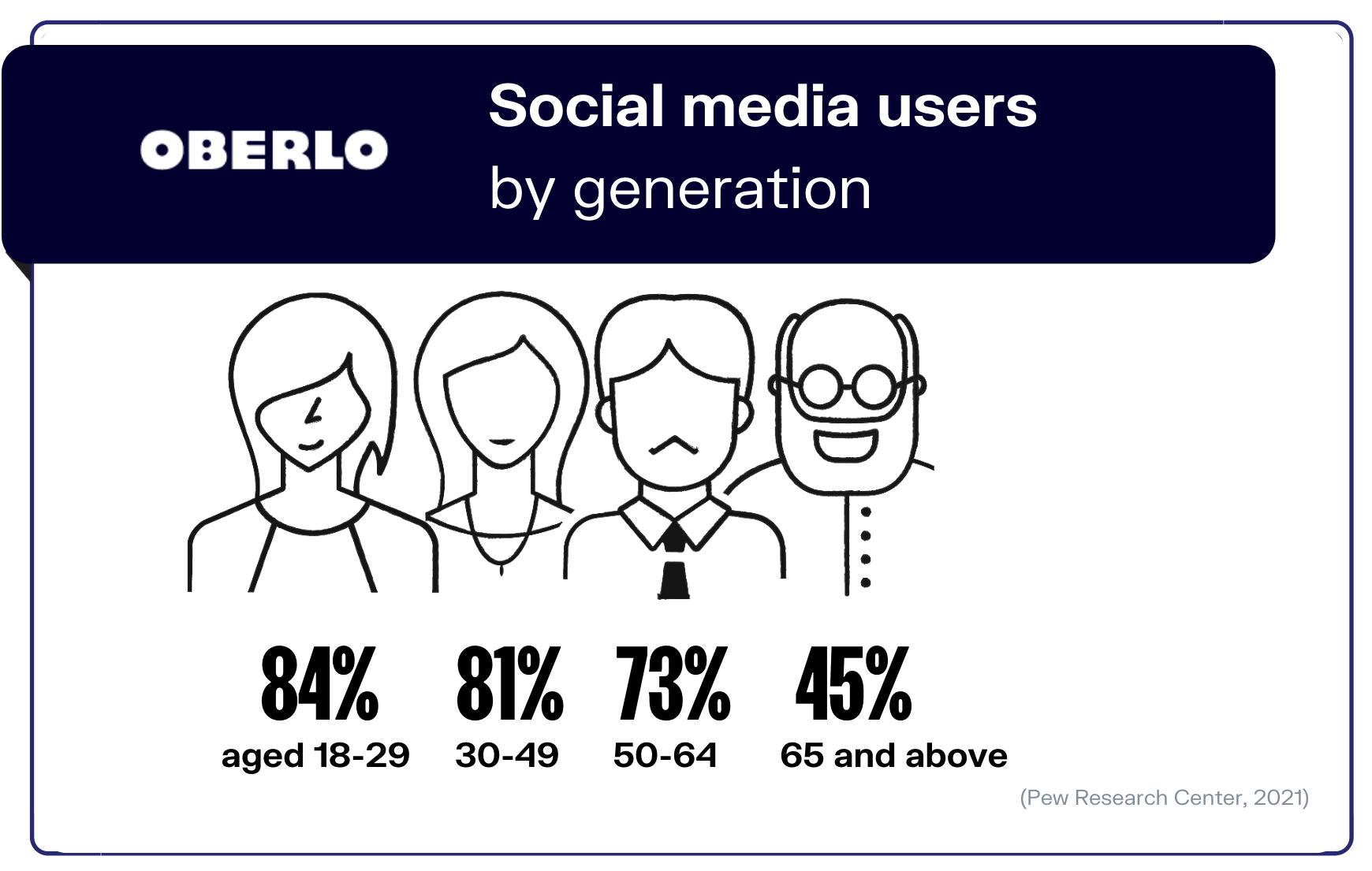 social mdia statistics stat 3 graphic