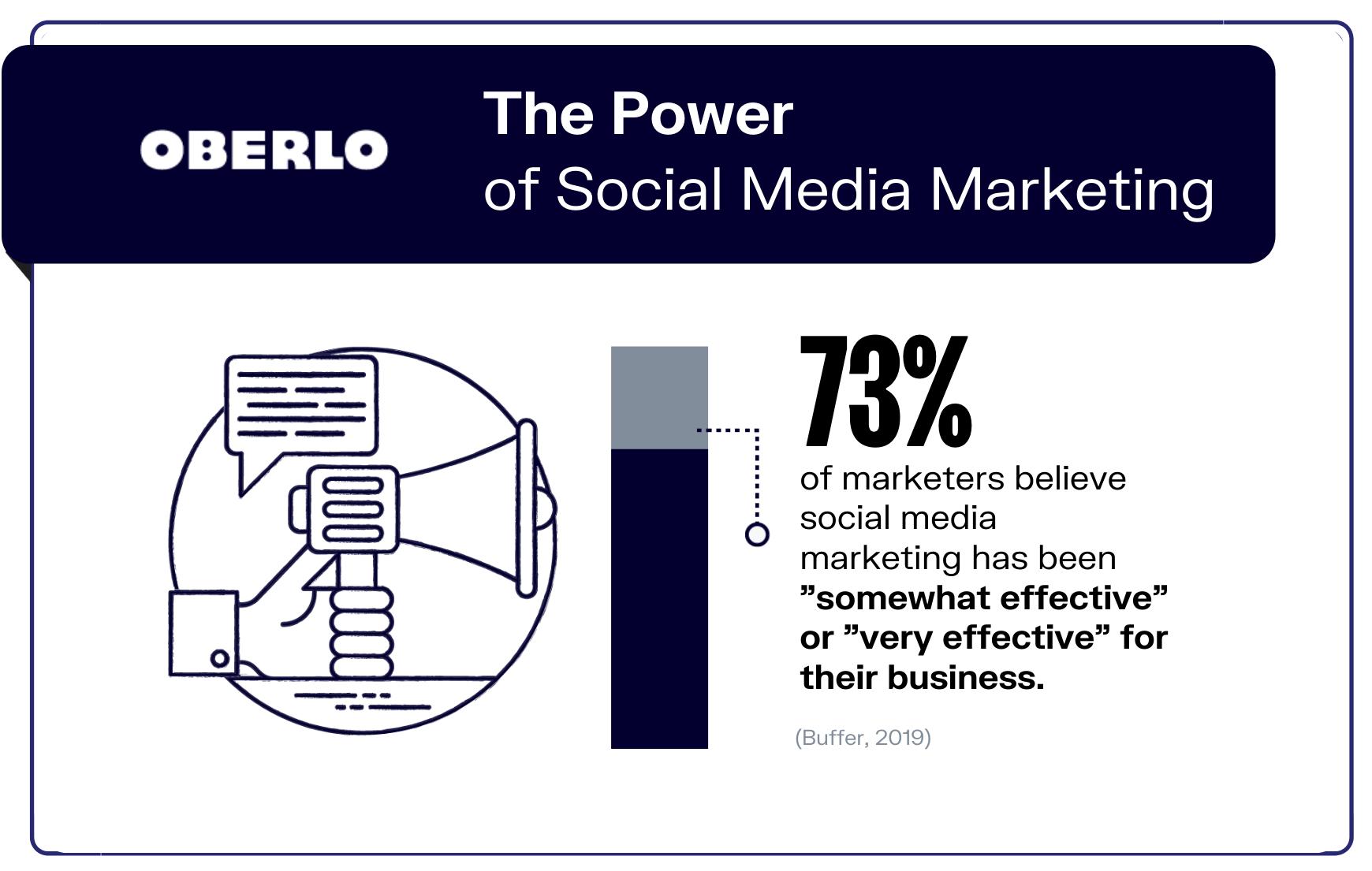 social mdia statistics stat 5 graphic