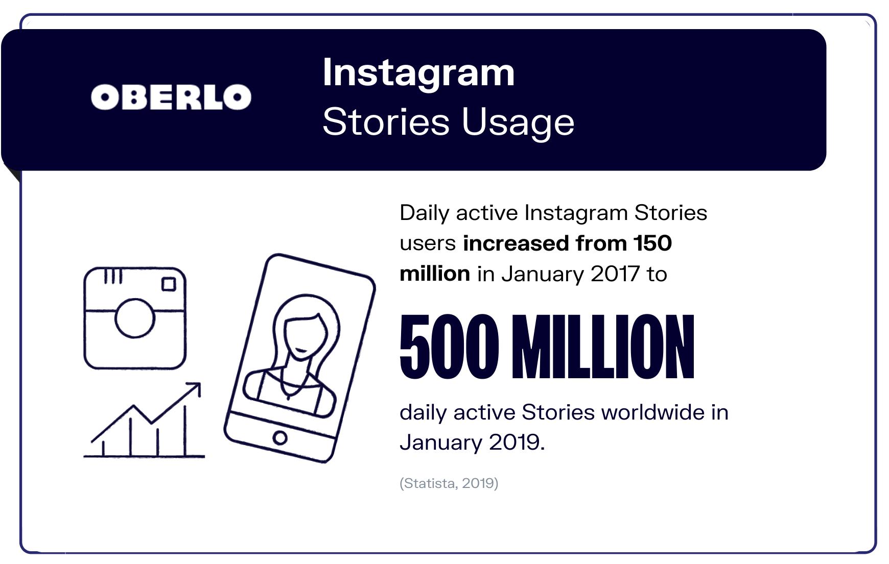 social mdia statistics stat 9 graphic