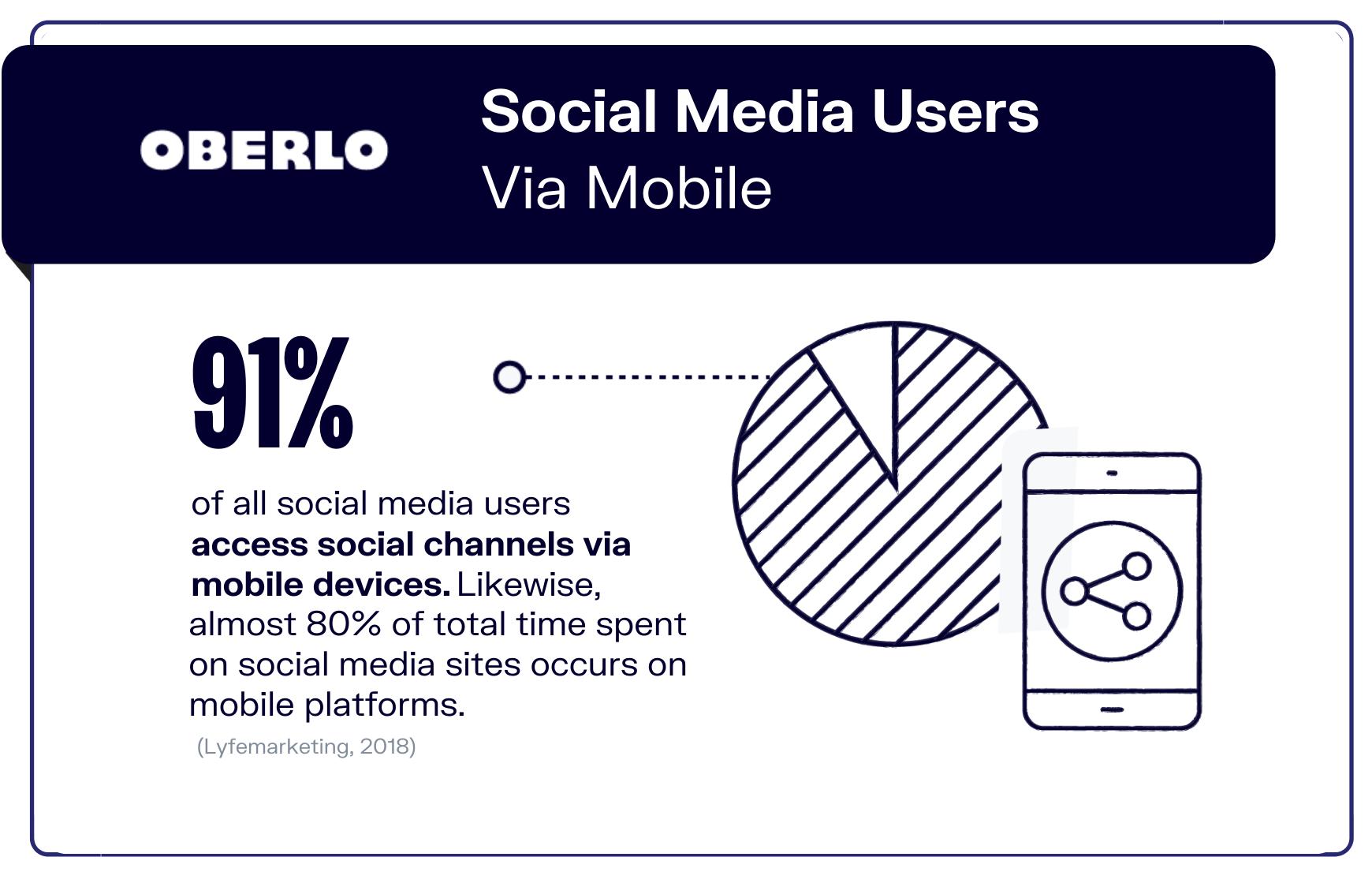 social mdia statistics stat 10 graphic