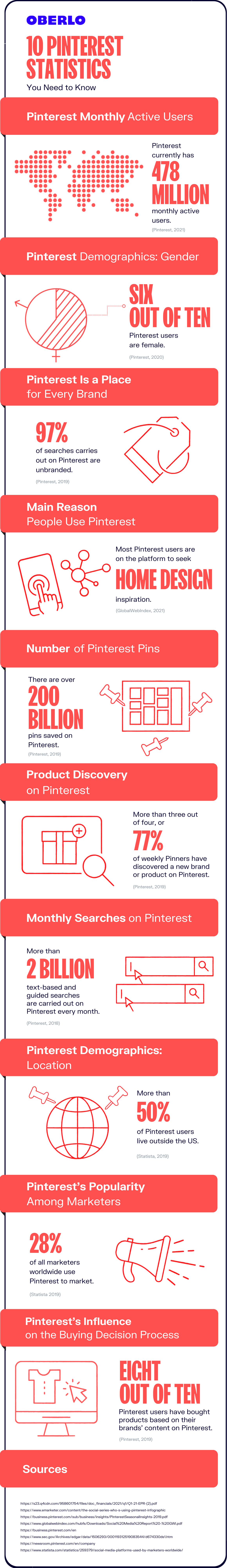 pinterest statistics full graphic