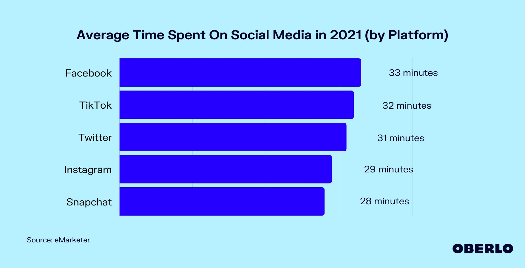 Average Time Spent On Social Media in 2021 (by Platform) Graphic