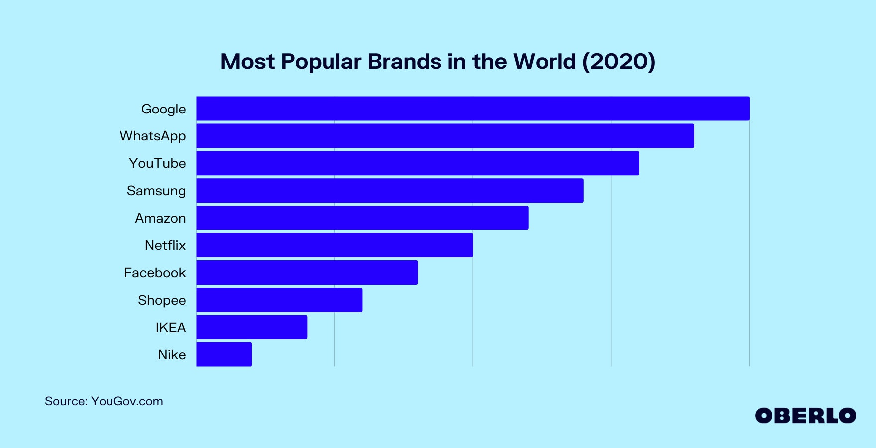 Most Popular Brands in the World Graphic