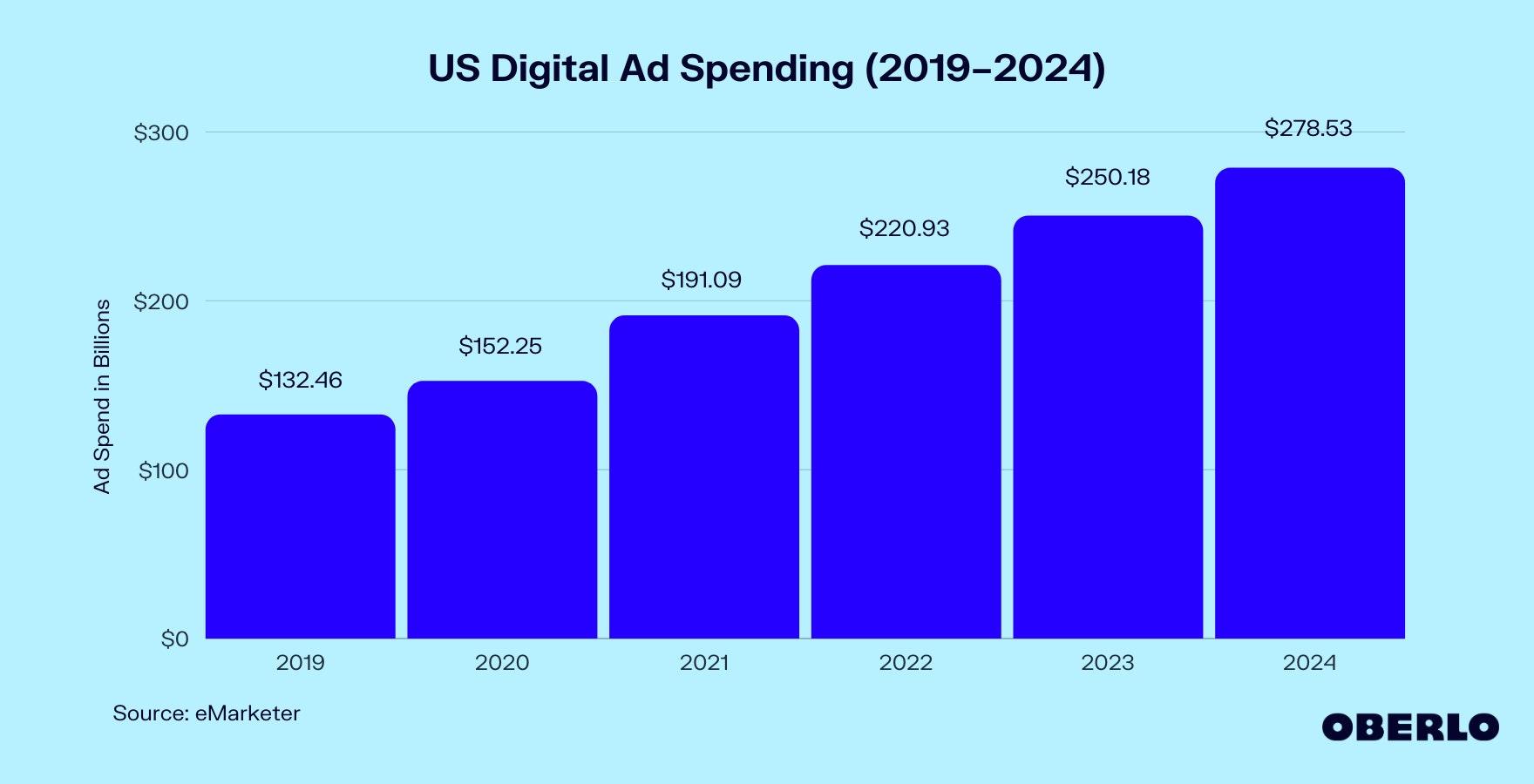 US Digital Ad Spending (2019–2024) graphic