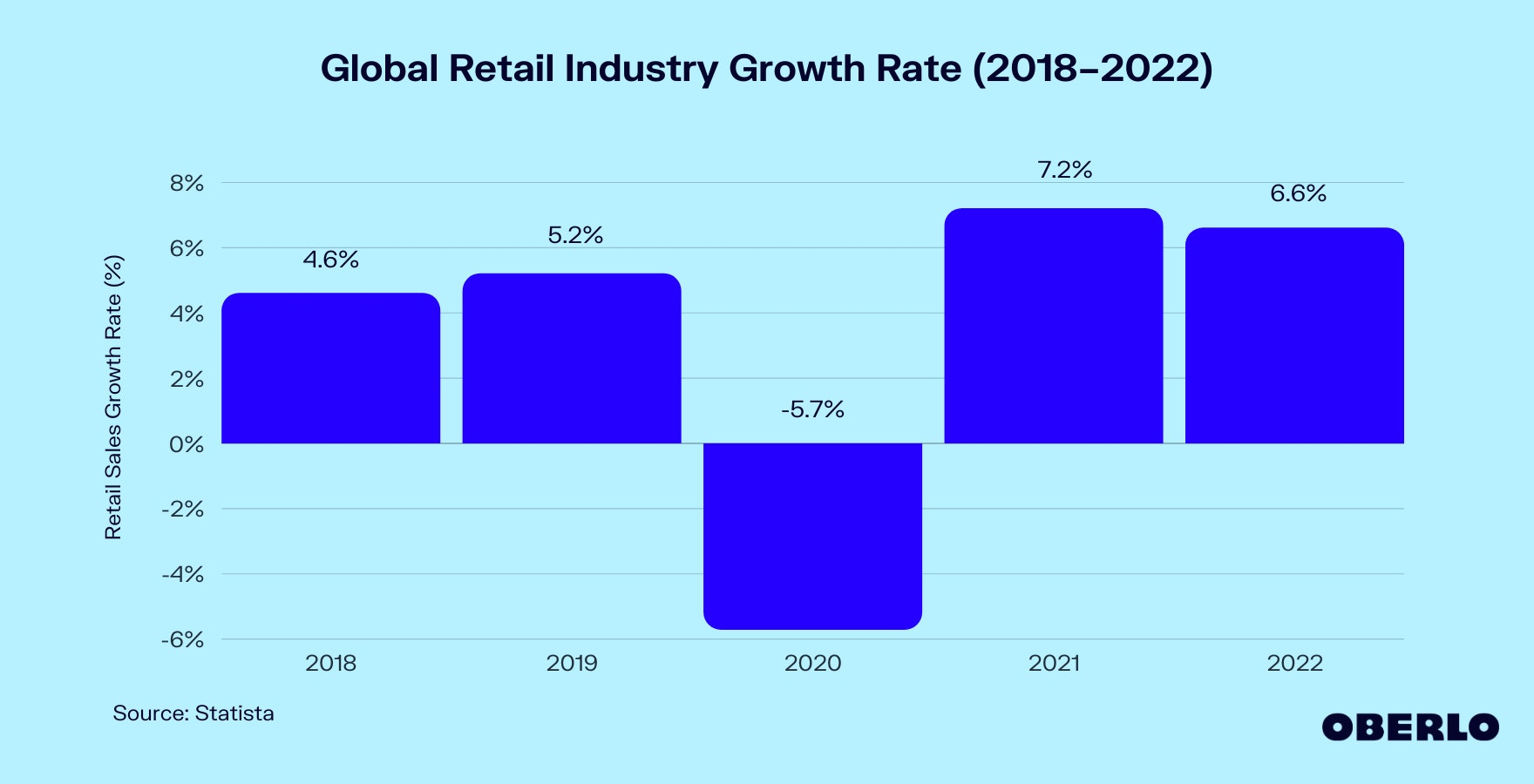 Global Retail Industry Growth Rate (2018–2022) Graphic