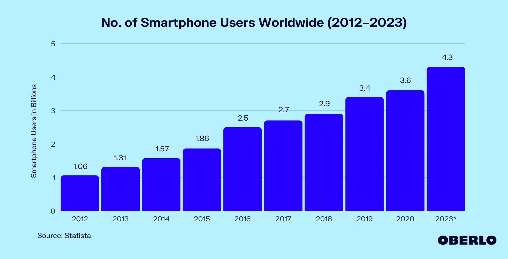 Graphic of How Many People Have Smartphones in 2021?