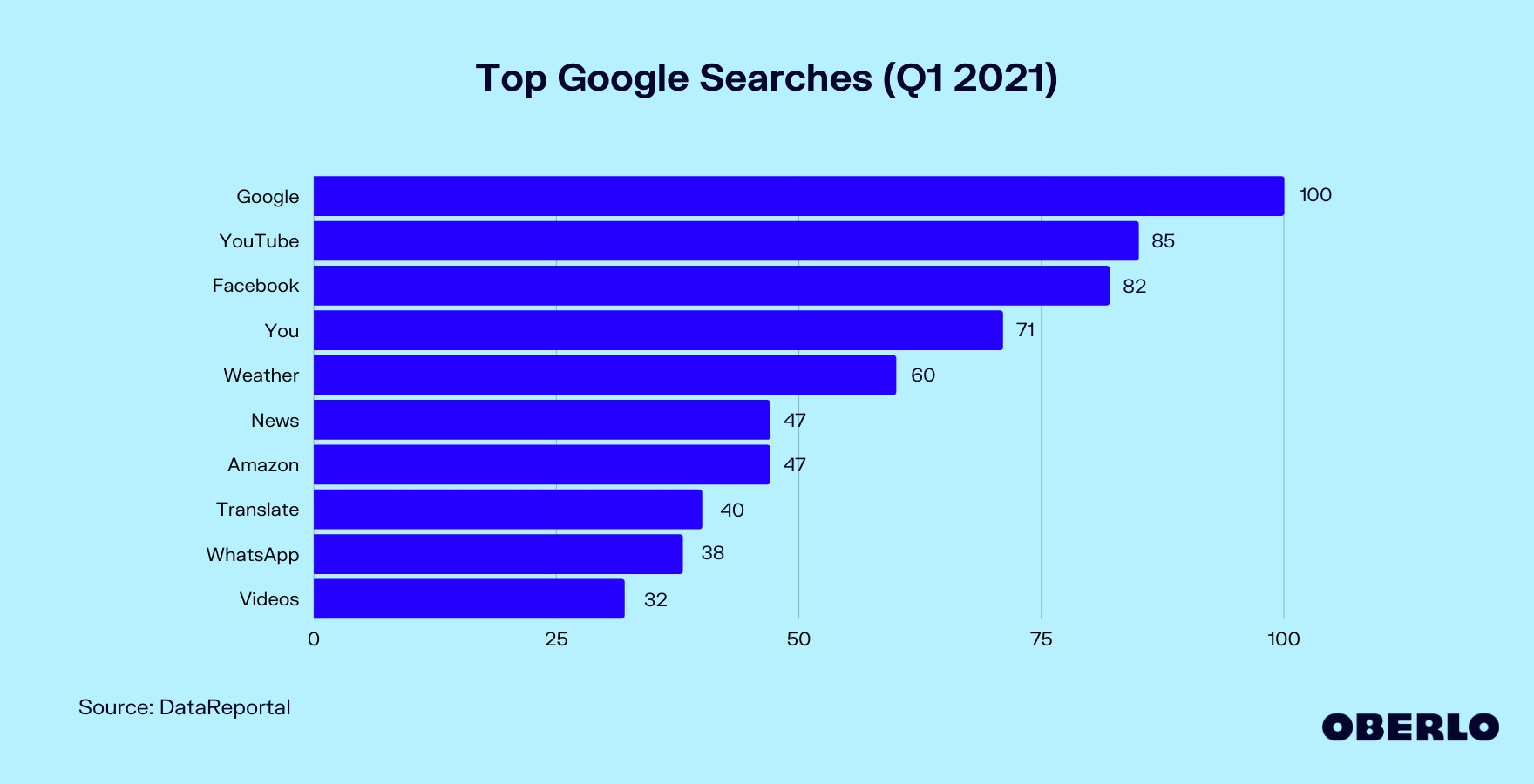 Top Google Searches (Q1 2021) Graphic