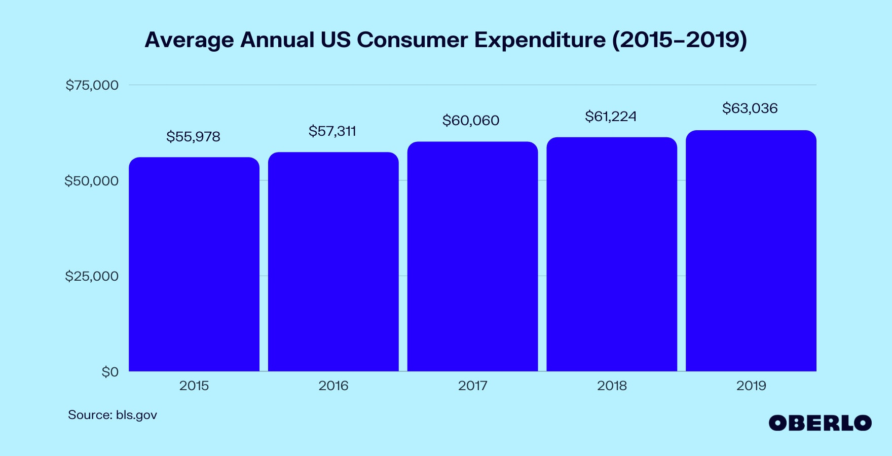 How Much Does the Average Person Spend per Year? (2015–2019) Graphic