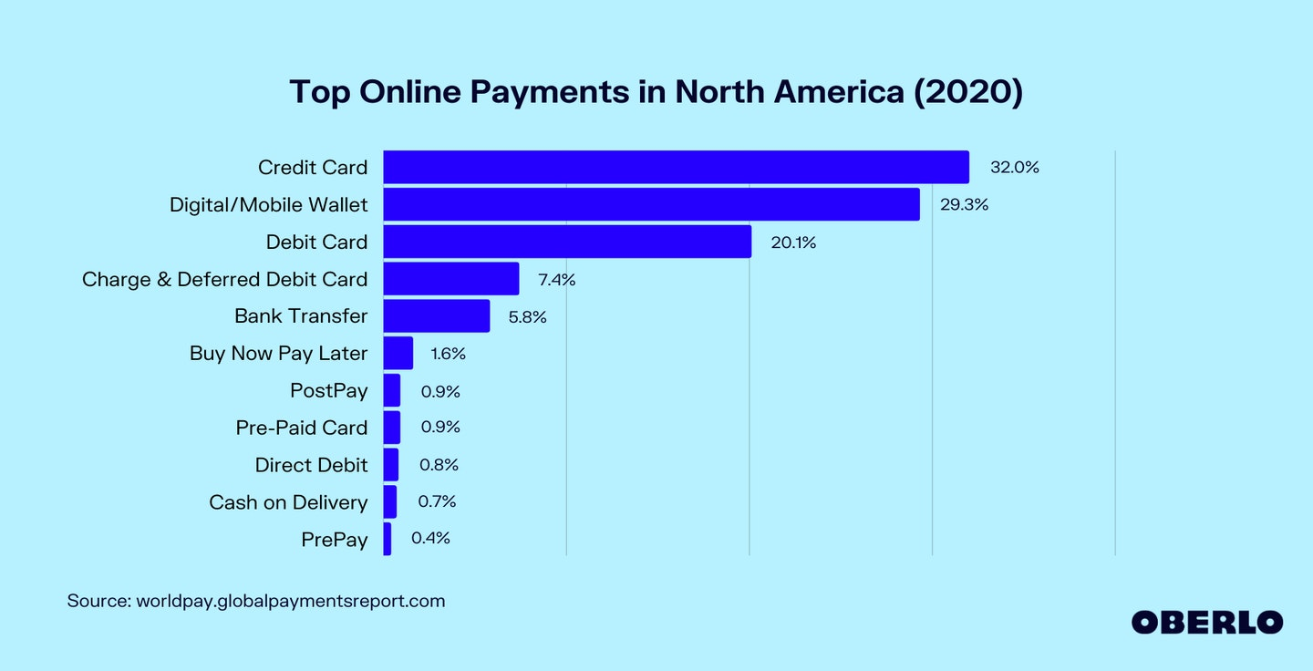 Top Online Payments in North America (2020) Graphic