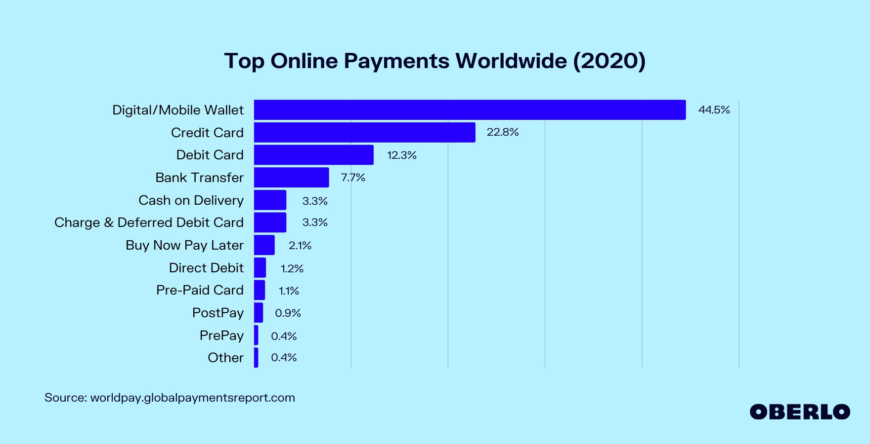 Top Online Payments Worldwide (2020) Graphic