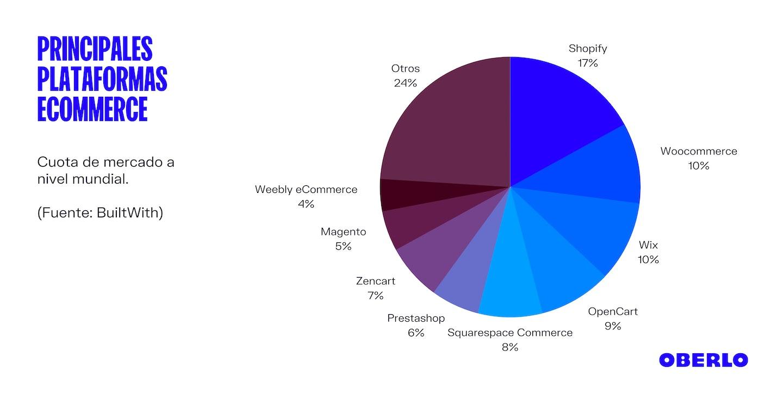 Principales plataformas ecommerce