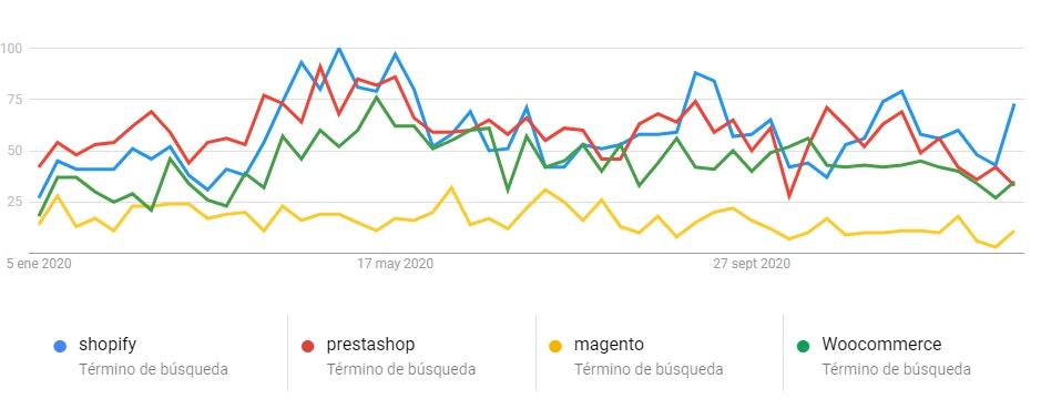 Comparativa de plataformas de comercio electrónico