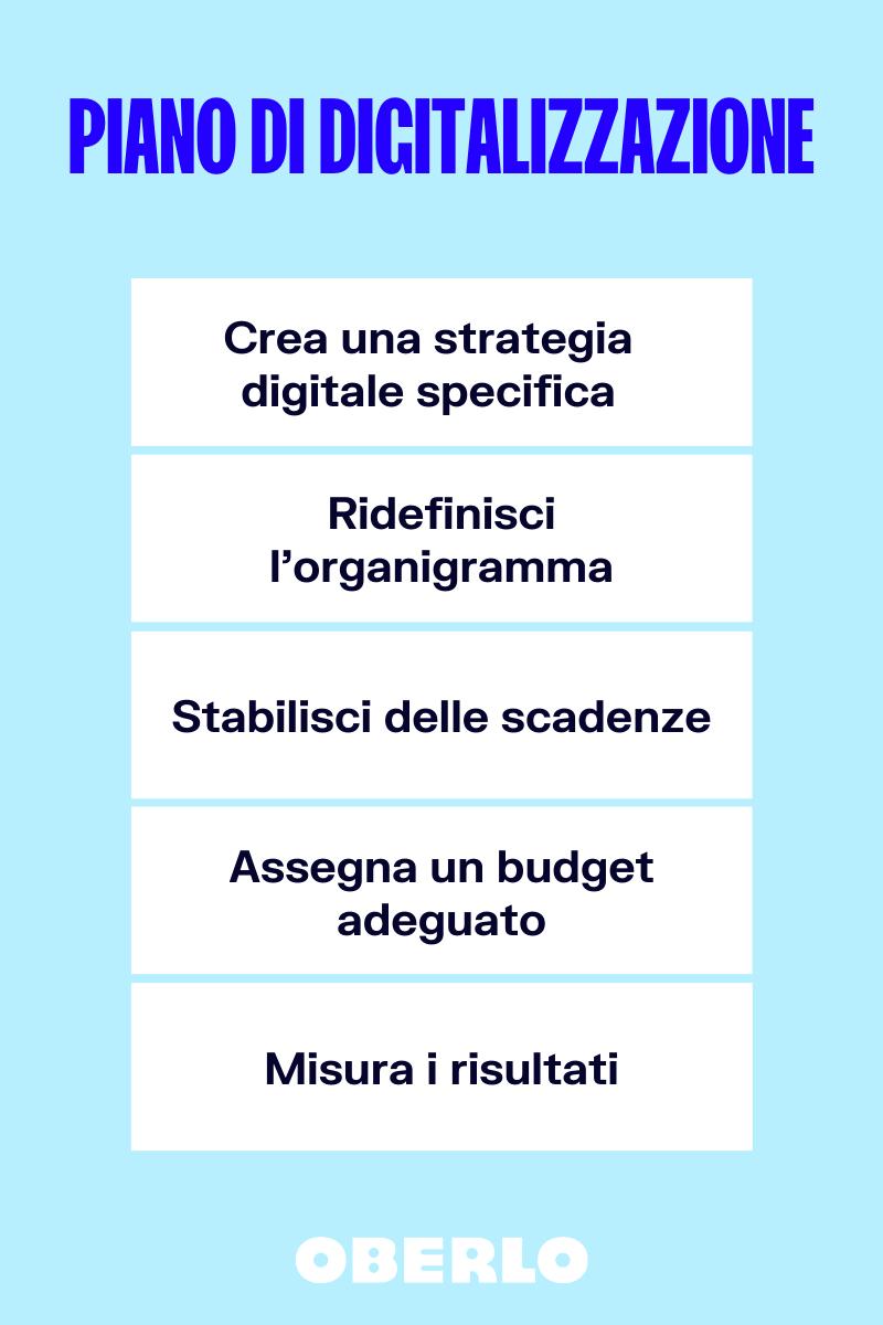piano di transizione digitale