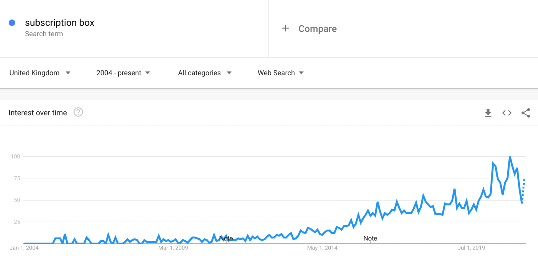 Google Trends: Subscription Boxes