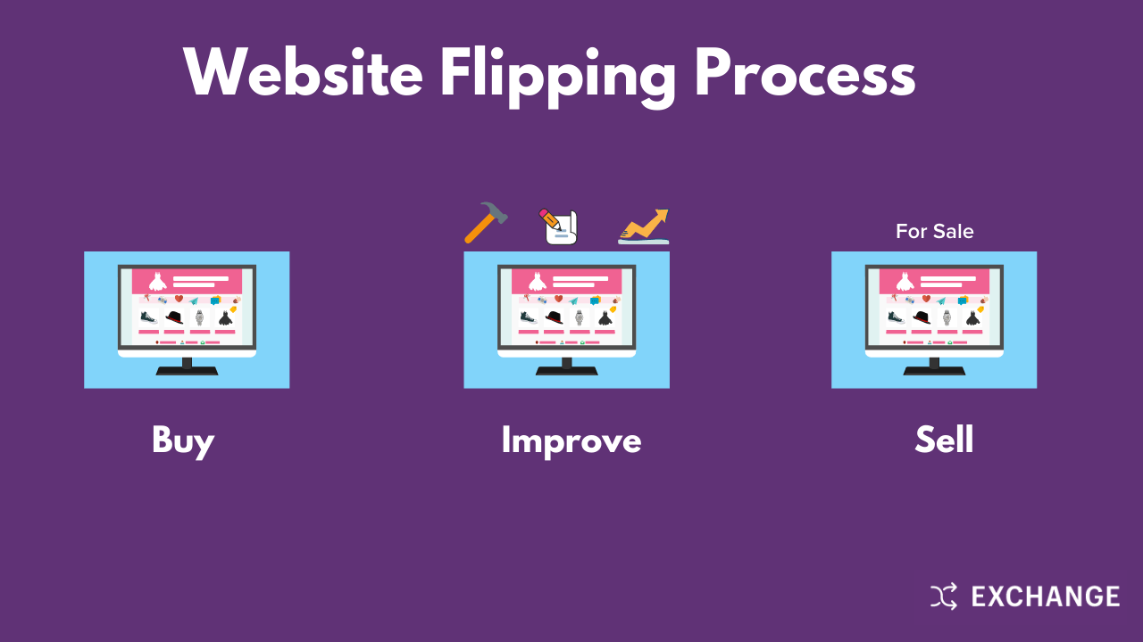 Small Business Ideas from Home: Website Flipping Process