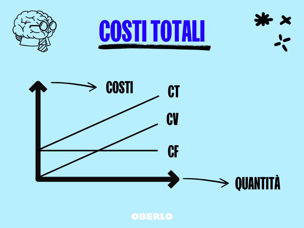costi totali margine di profitto