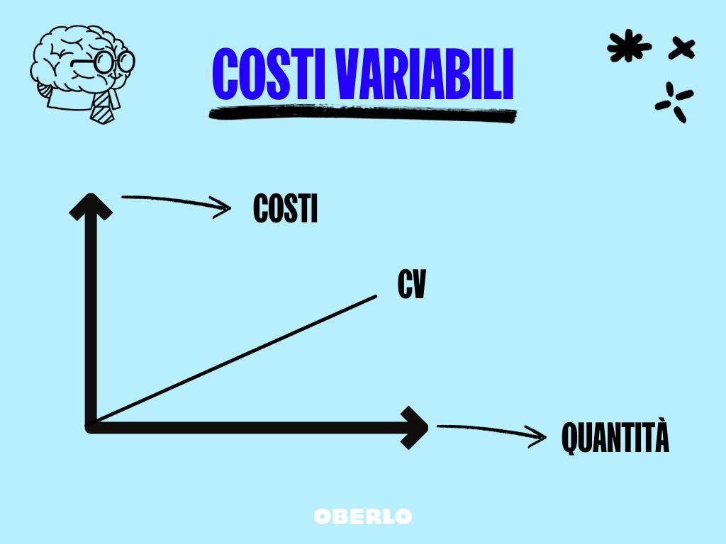 costi variabili margine di profitto