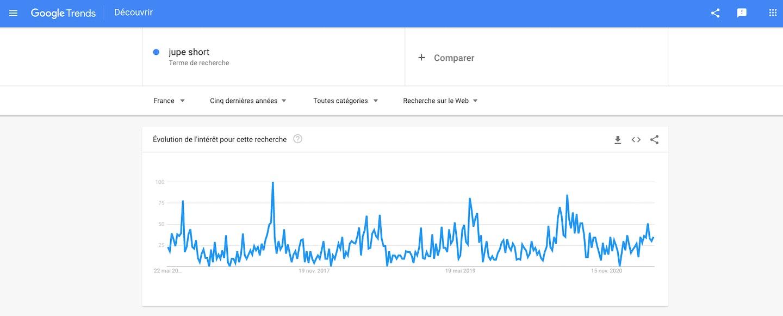 Google Trends jupe short