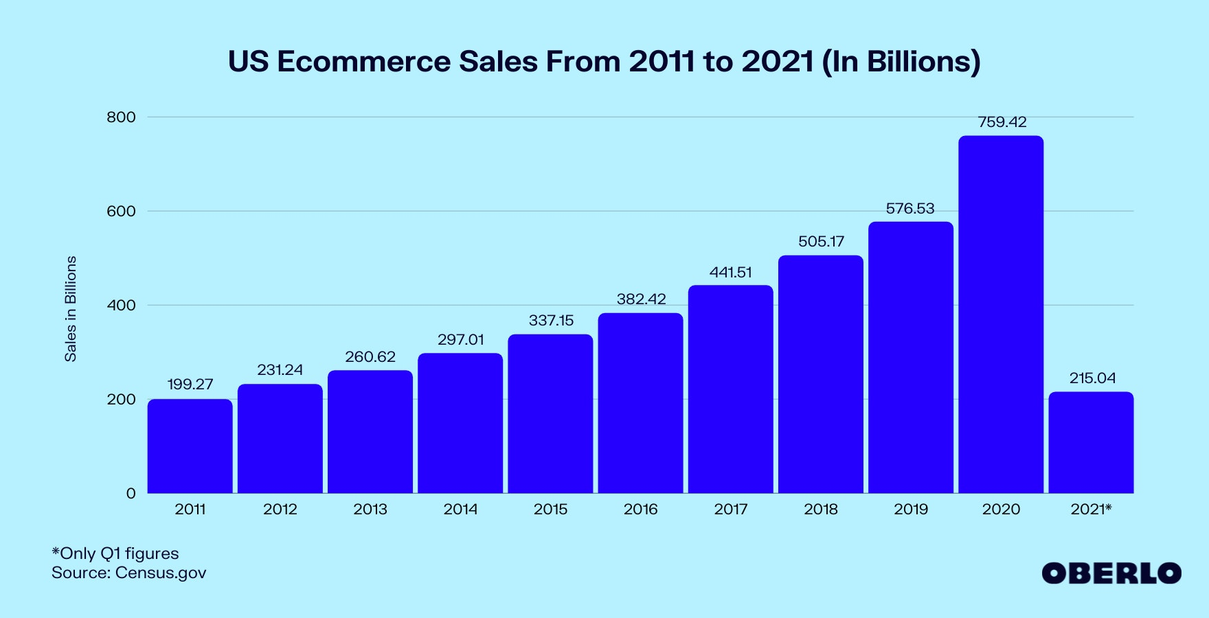 Graph of US Ecommerce Sales From 2011 to 2021 (In Billions)