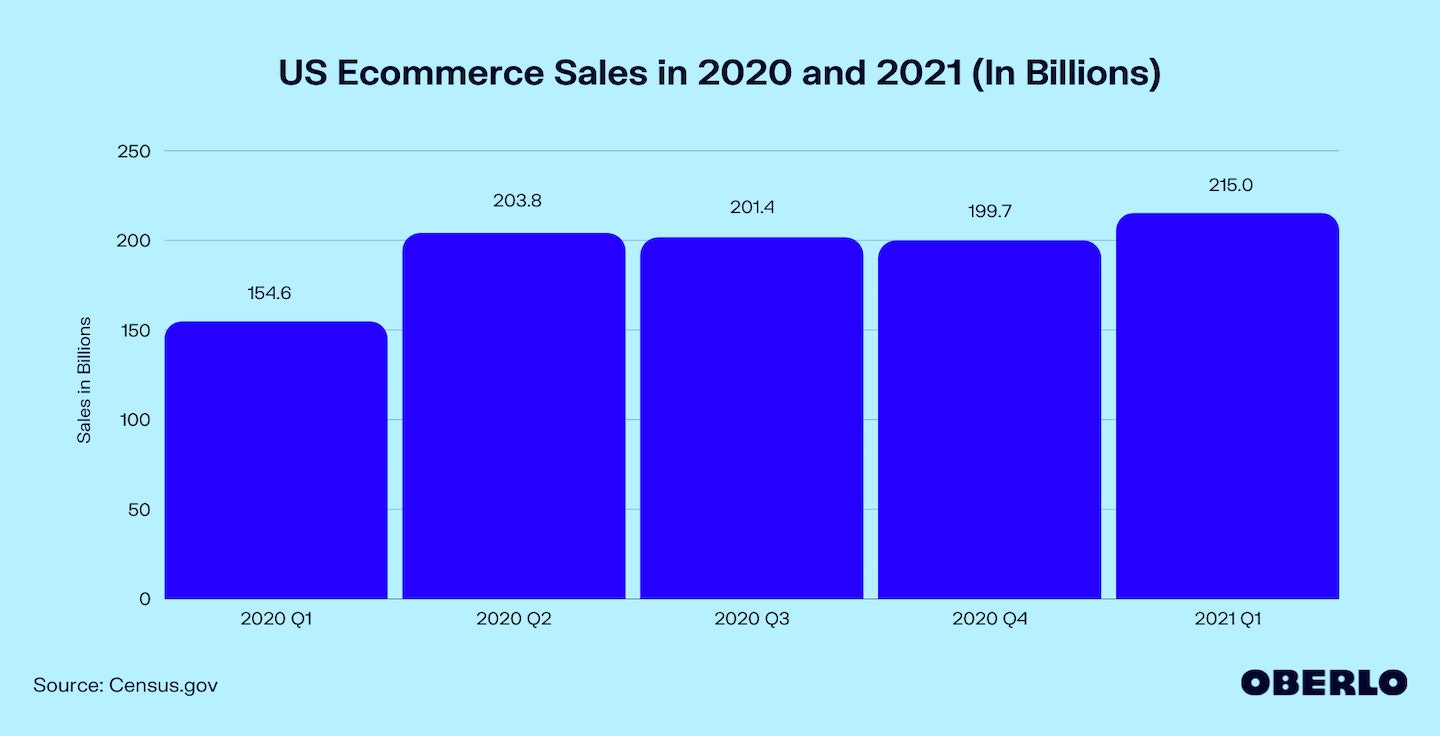 Graph of US Ecommerce Sales in 2020 and 2021 (In Billions)