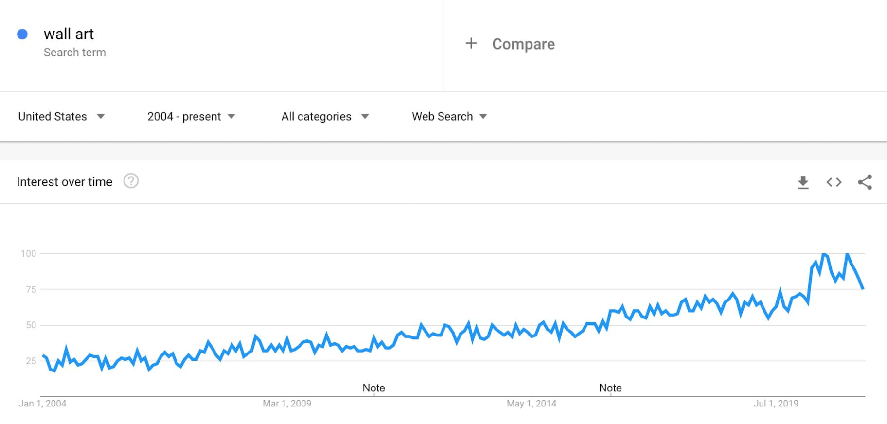 Google Trends: Wall Art