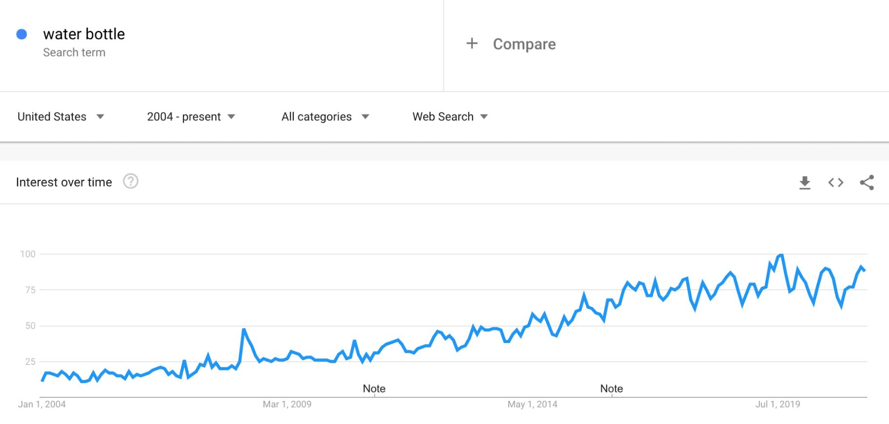 Google Trends: Water Bottles