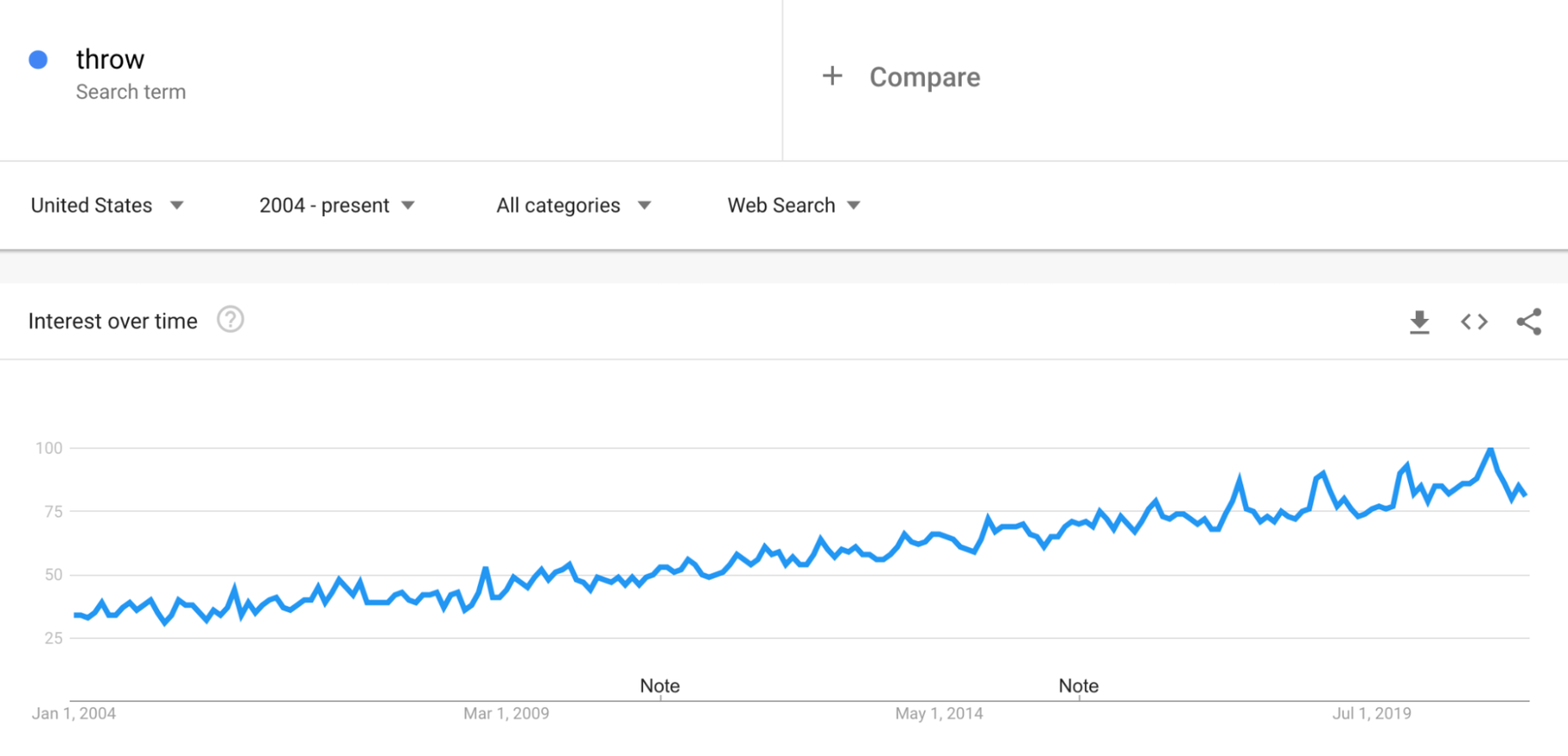 Google Trends: Throws