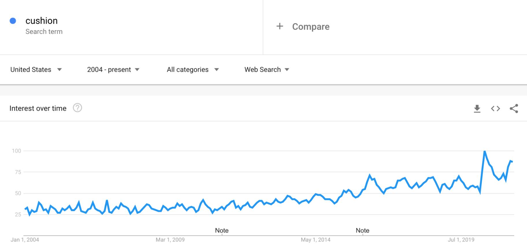 Google Trends: Cushions