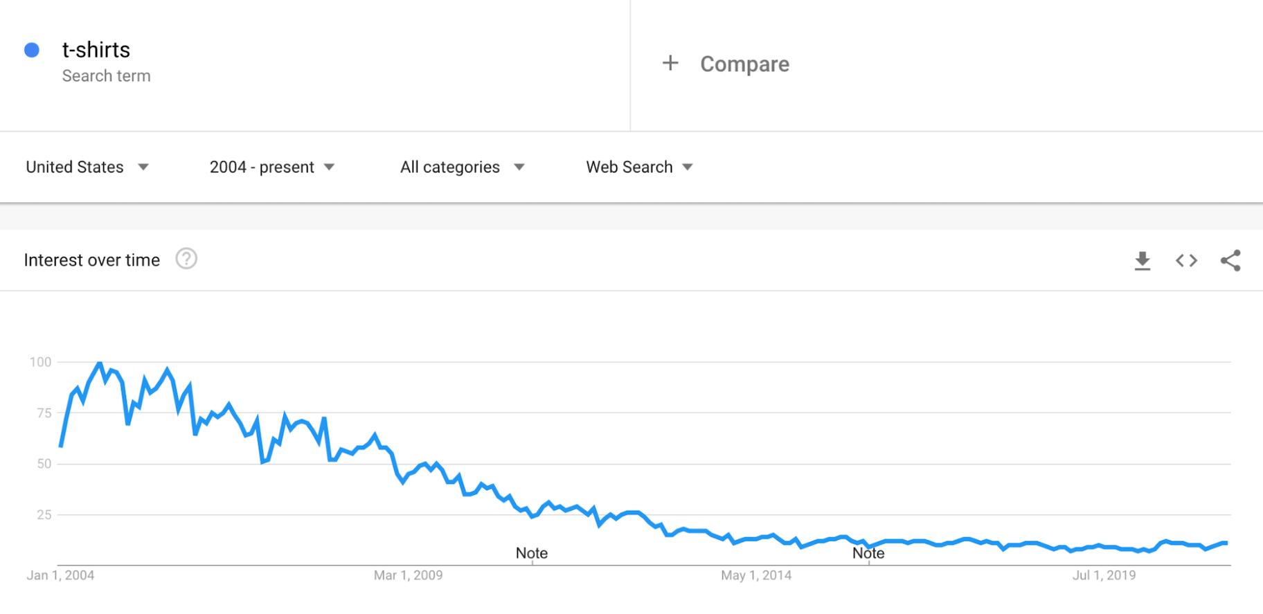 Google Trends: T-Shirts