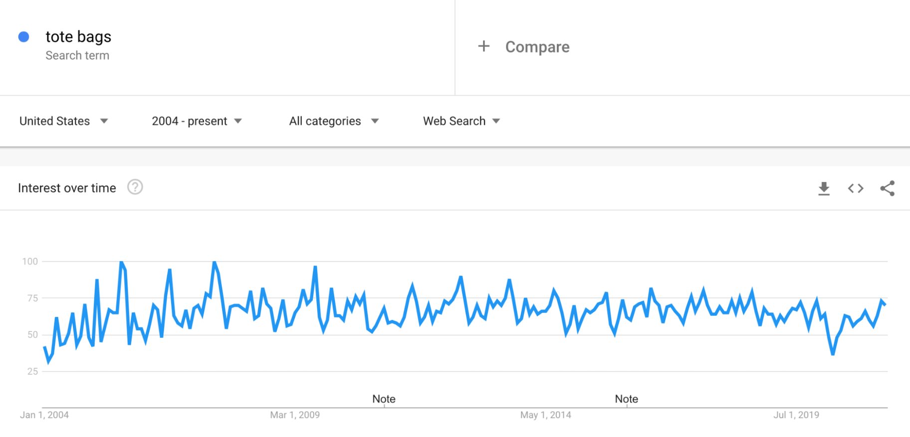 Google Trends: Tote Bags