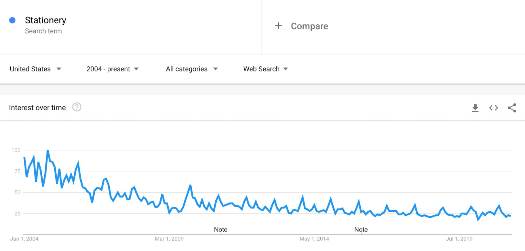 Google Trends: Stationery