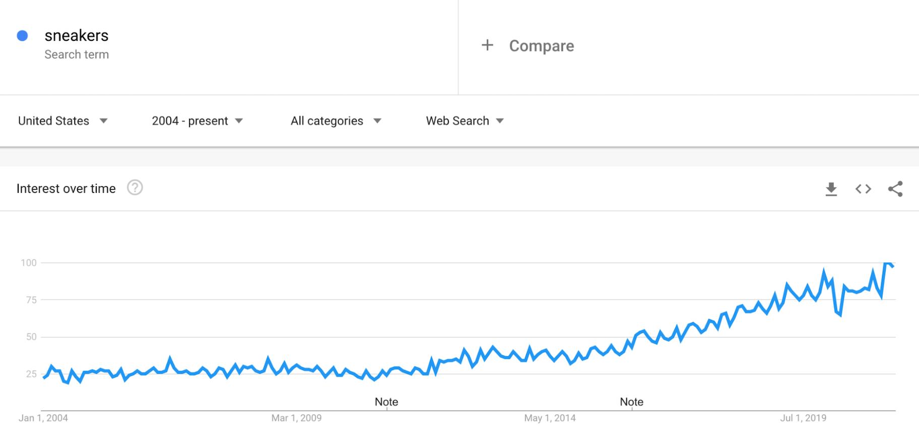 Google Trends: Sneakers