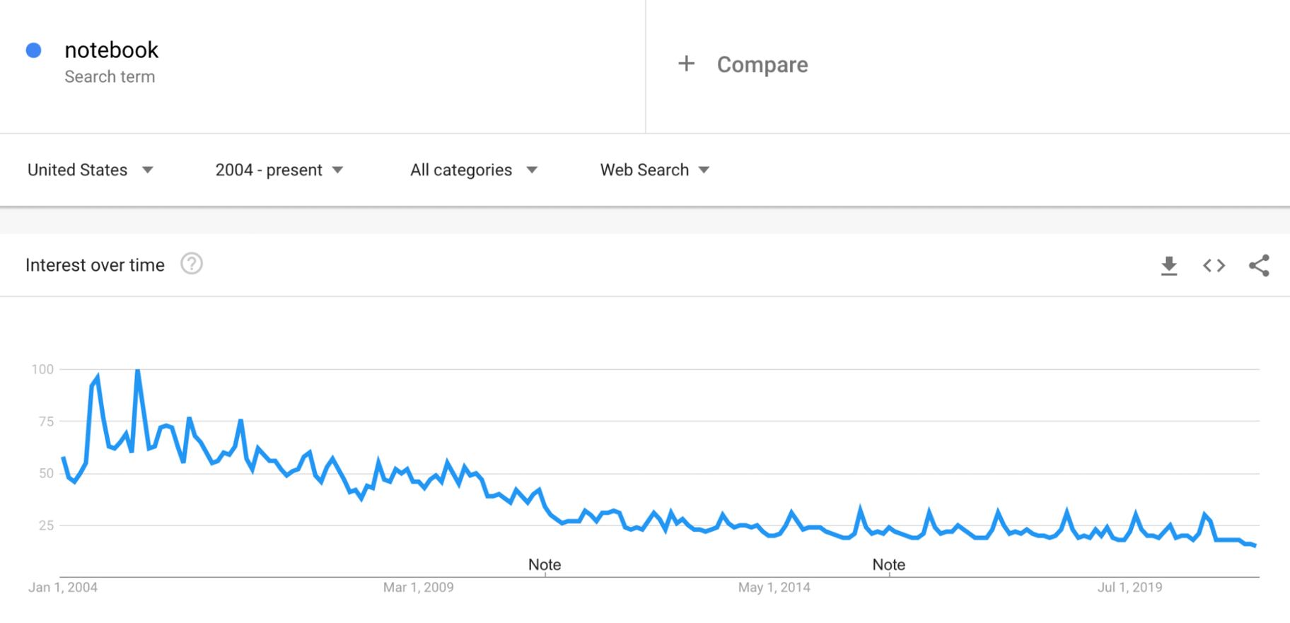 Google Trends: Notebooks