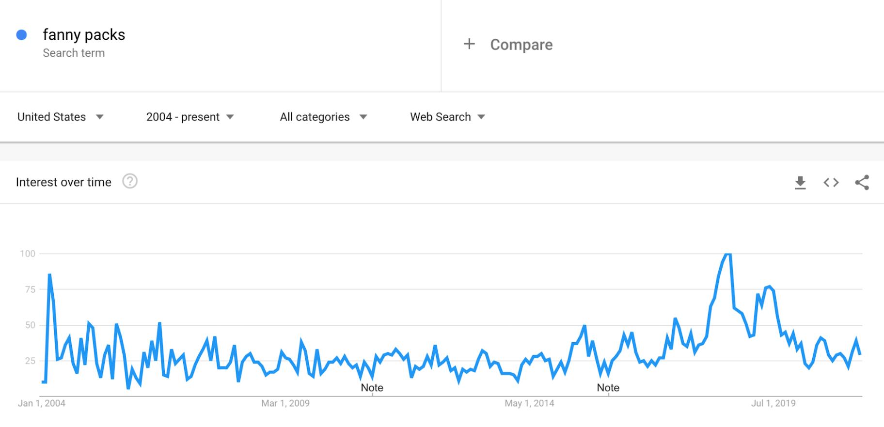 Google Trends: Fanny Packs