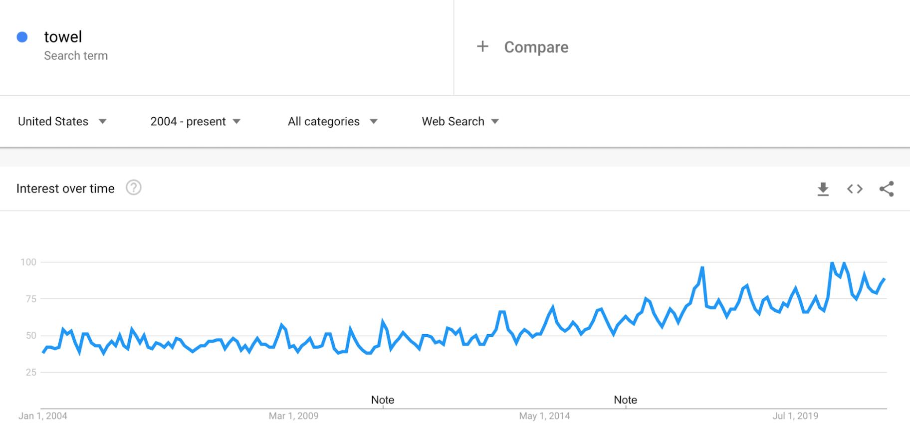 Google Trends: Towels