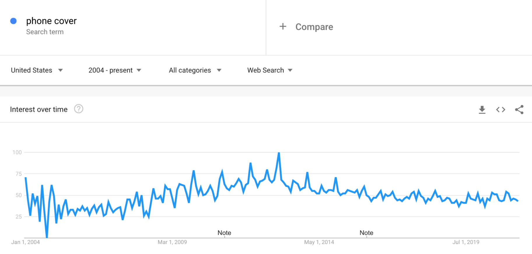 Google Trends: Phone Covers