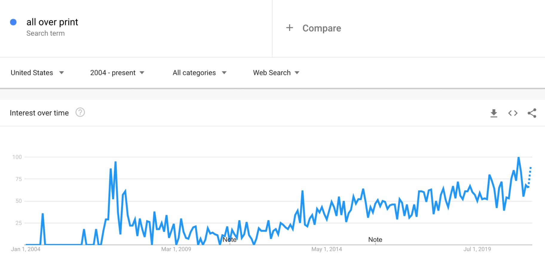 Google Trends: All-Over Print Clothing
