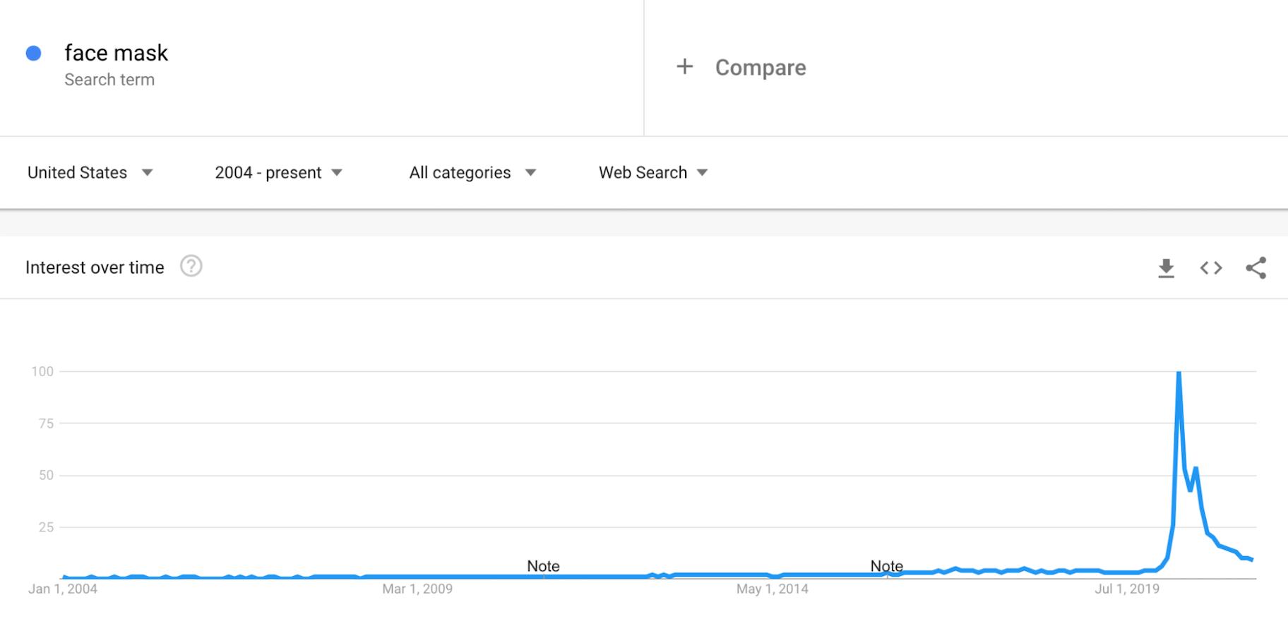 Google Trends: Face Masks